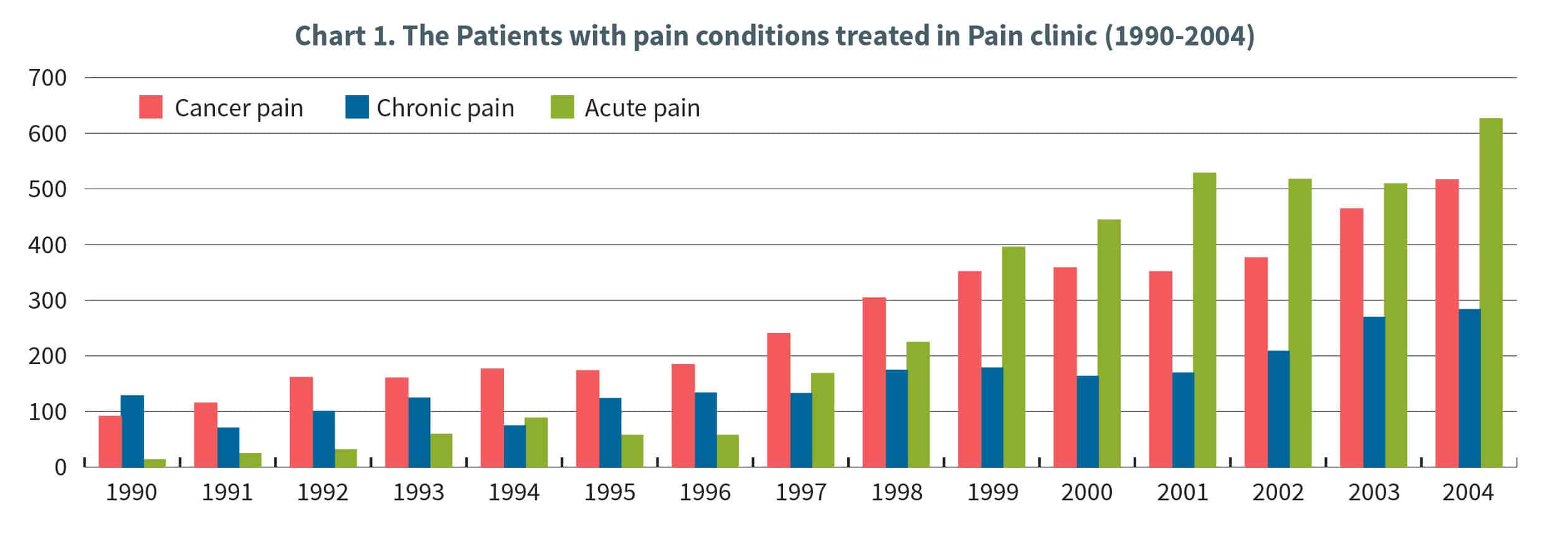 Chart 1. The Patients with pain conditions treated in Pain clinic (1990-2004)