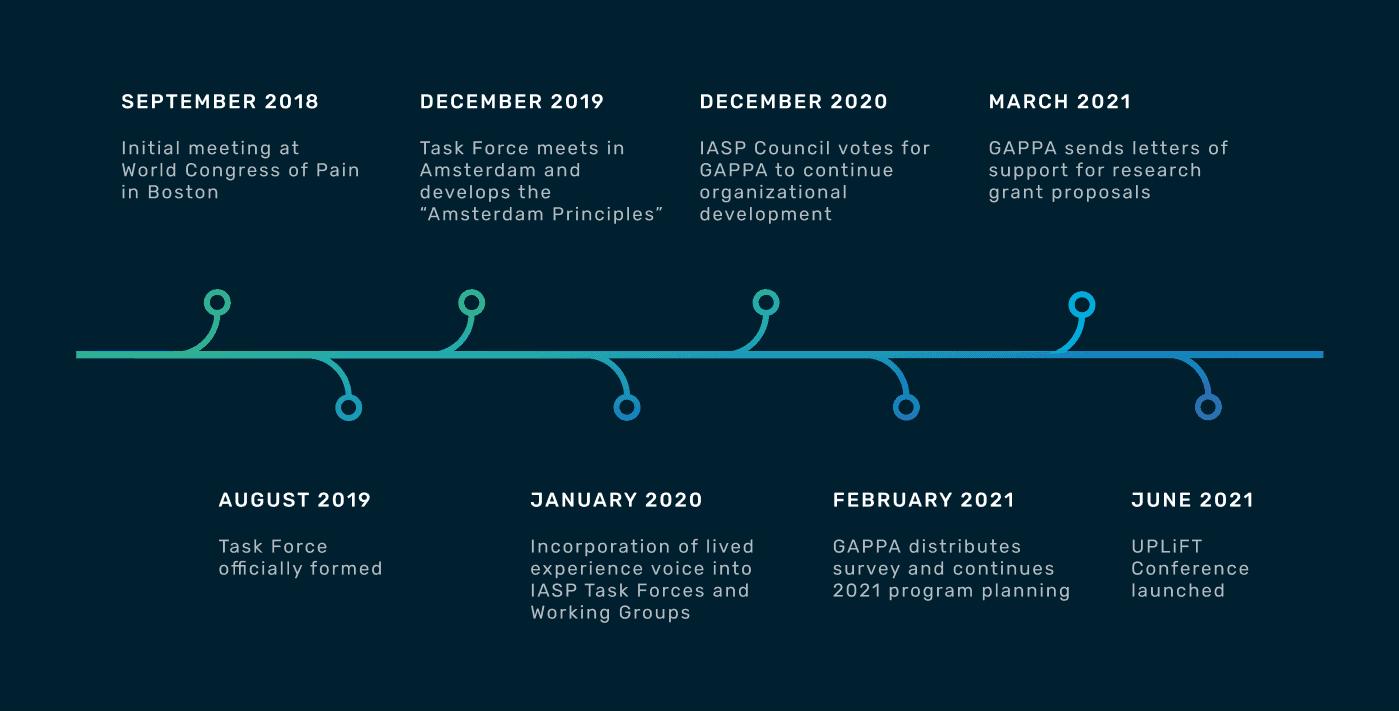 GAPPA Timeline