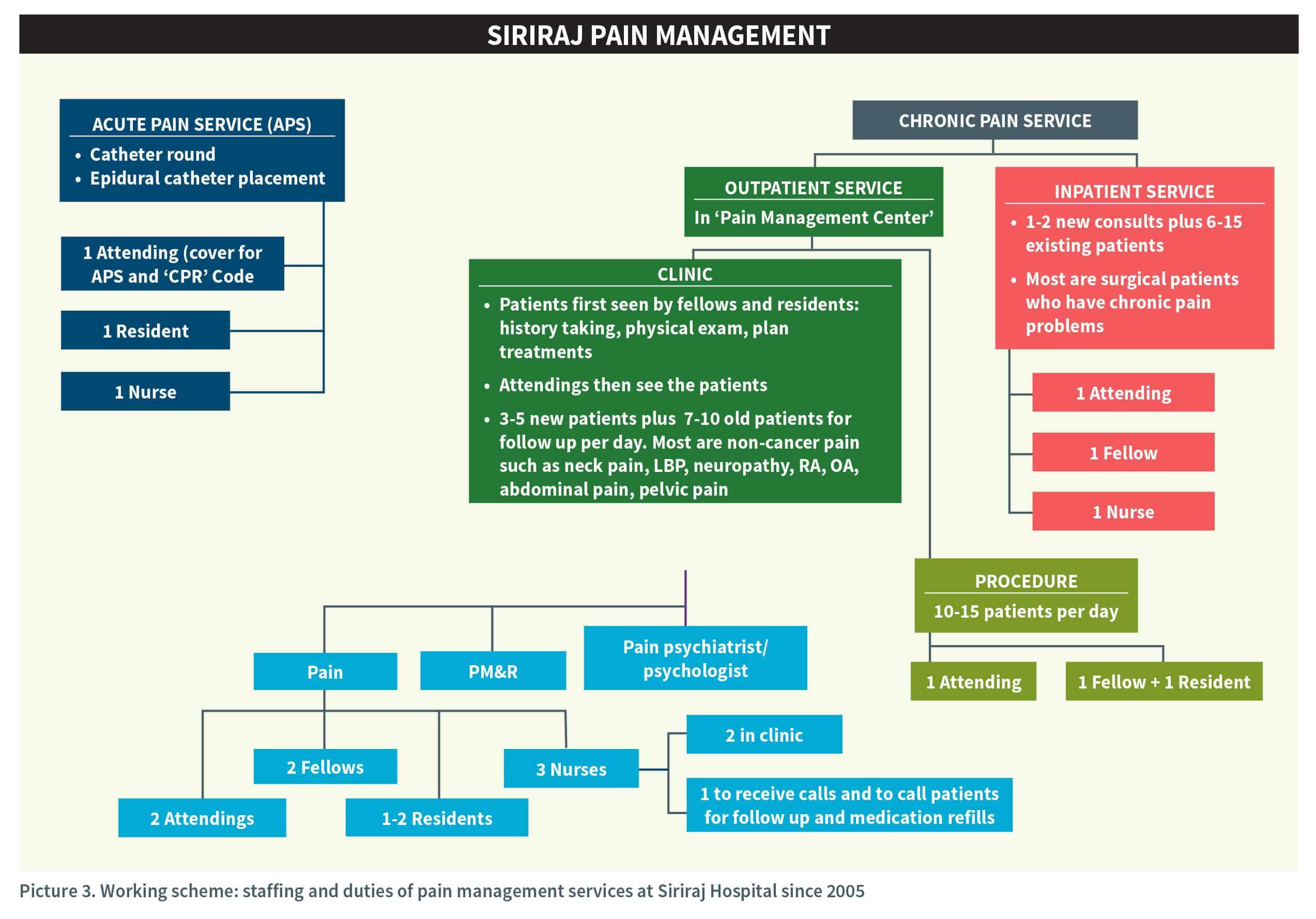 Siriraj Pain Management
