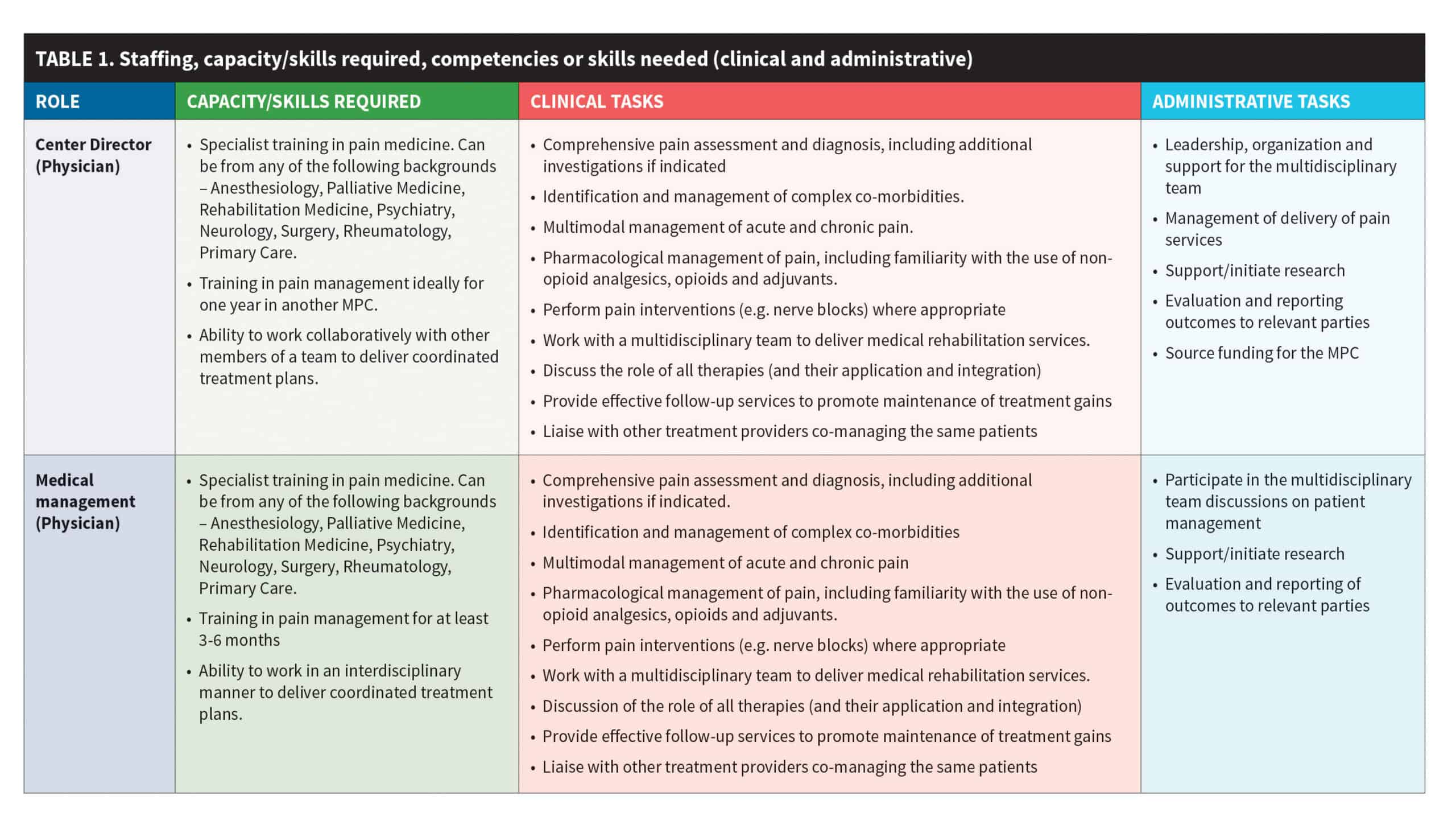 Table 1. Staffing, capacity/skills required, competencies or skills needed (clincial and administrative)