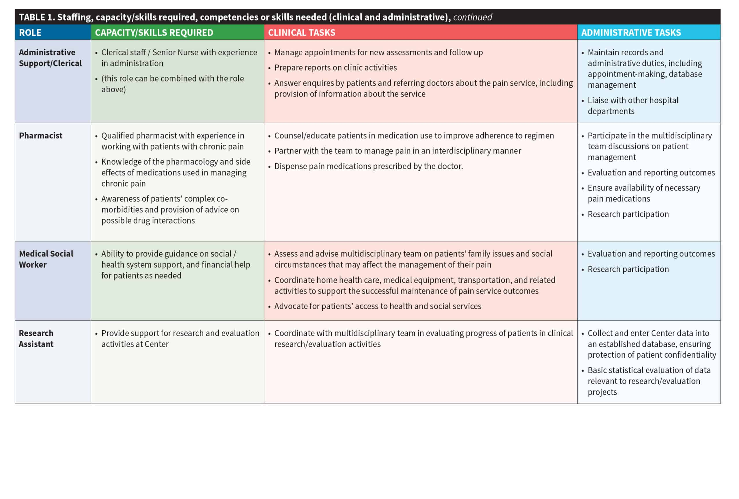 Table 1. Staffing, capacity/skills required, competencies or skills needed (clincial and administrative), continued
